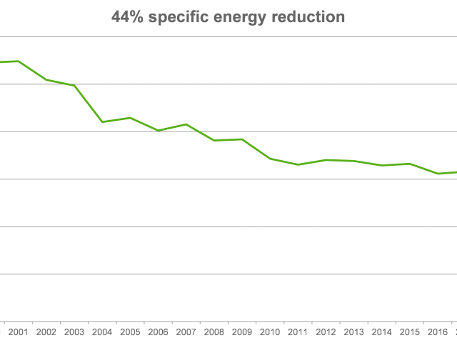 3B - energy consumption reduction over years